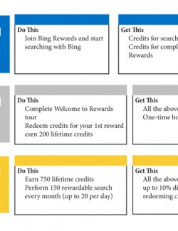 Bing Rewards member chart